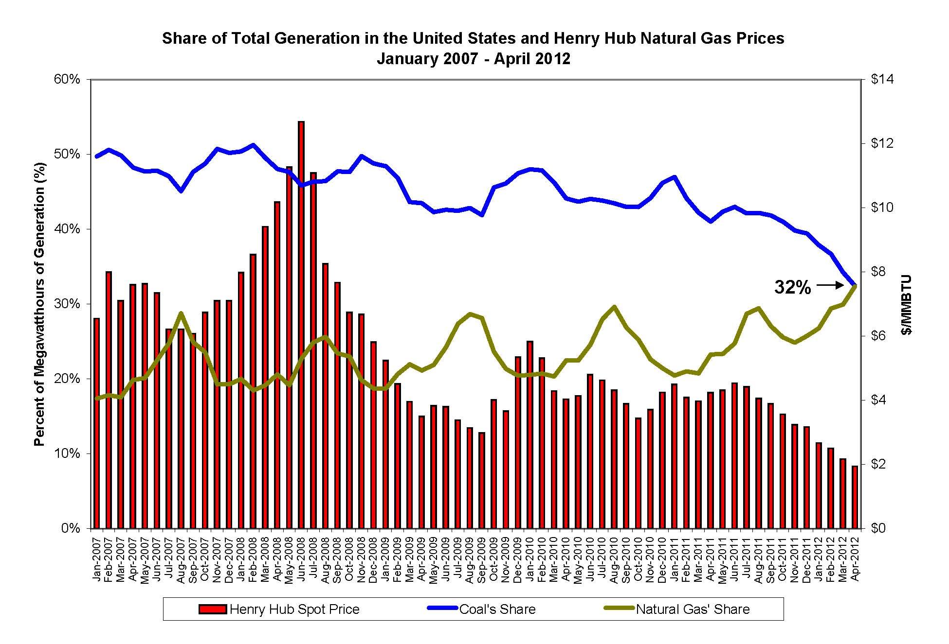 A Sea Change in U S Generation – Energy Institute Blog