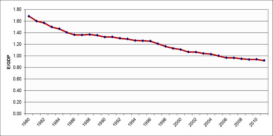 U.S. U.S. energy use per dollar of gross domestic product, 1980-2011 (index, 2005=1). Source: U.S. Energy Informationuse per dollar of gross domestic product, 1980-2011 (index, 2005=1). Source: U.S. Energy Information