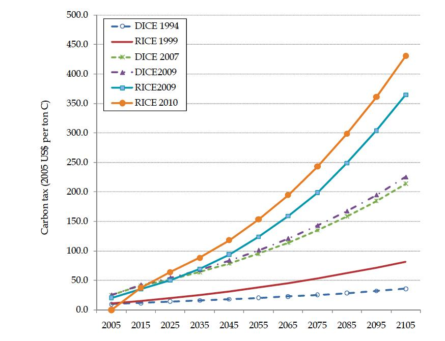 400 ppm and the rising cost of climate change energy - Increase greenhouse production cost free trick ...