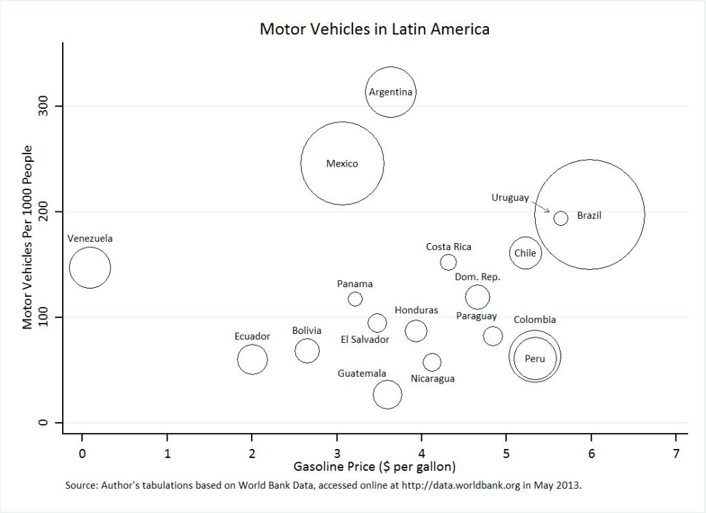 Motor Vehicles in Latin America