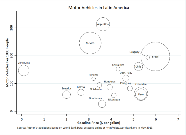 Motor Vehicles in Latin America