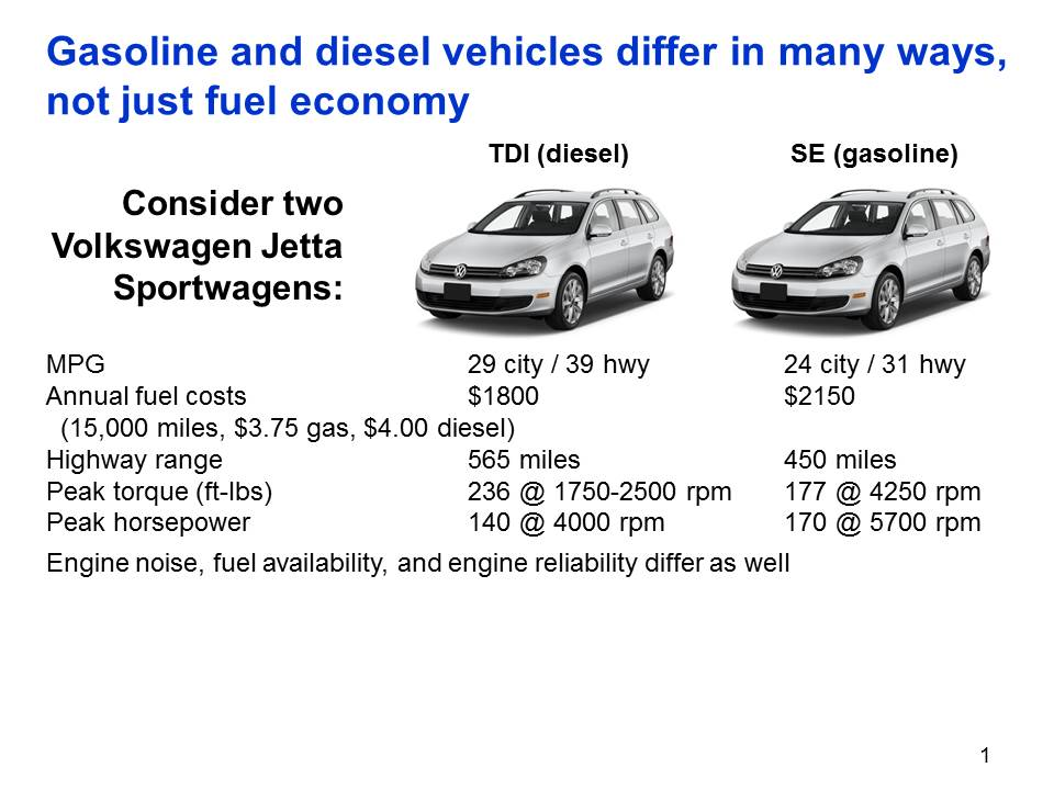 Diesel vs Gas comparison by Ryan Kellogg, Associate Professor, University of Michigan, Department of Economics