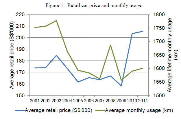 Miles driven per month higher when purchase price is higher