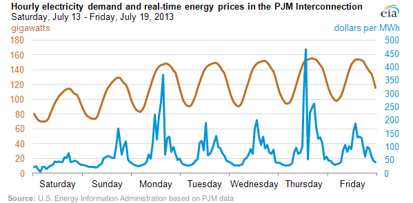 Roller-Coasting Wholesale Power Prices (in Blue)