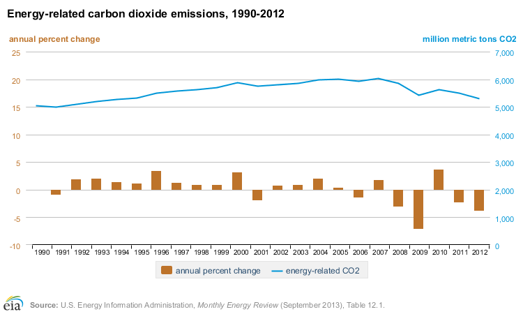 eia-energy-related-carbon-dioxide-emissions