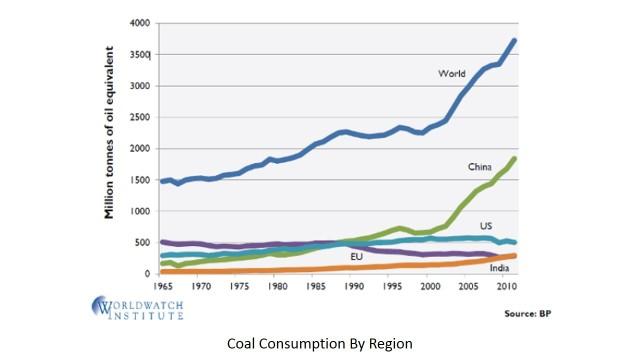 CoalConsumpRegion