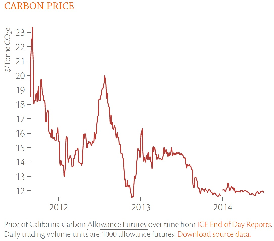 CCD Carbon Price without flag (including caption) 2014.07.08 2