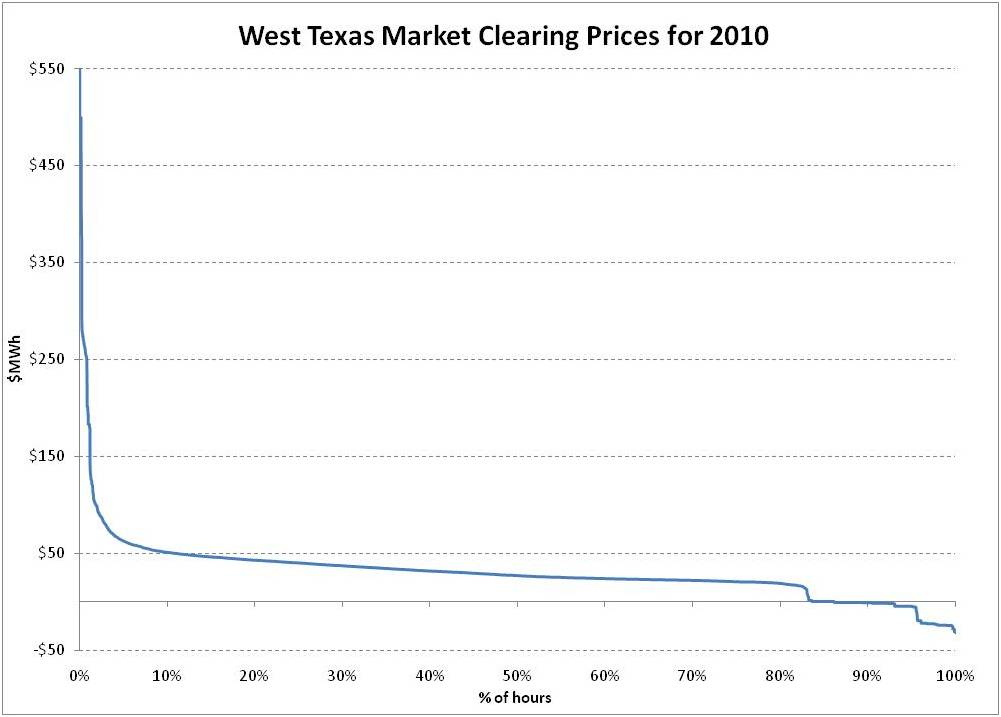 West Texas Market Clearing Prices for 2010