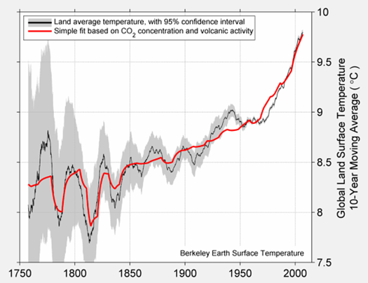 decadal-with-forcing-small