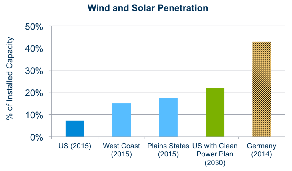 SOURCE: Energy Information Administration (EIA) Electric Power Monthly, June 2015; EIA, Analysis of the Impacts of the Clean Power Plan (2015); Fraunhofer.