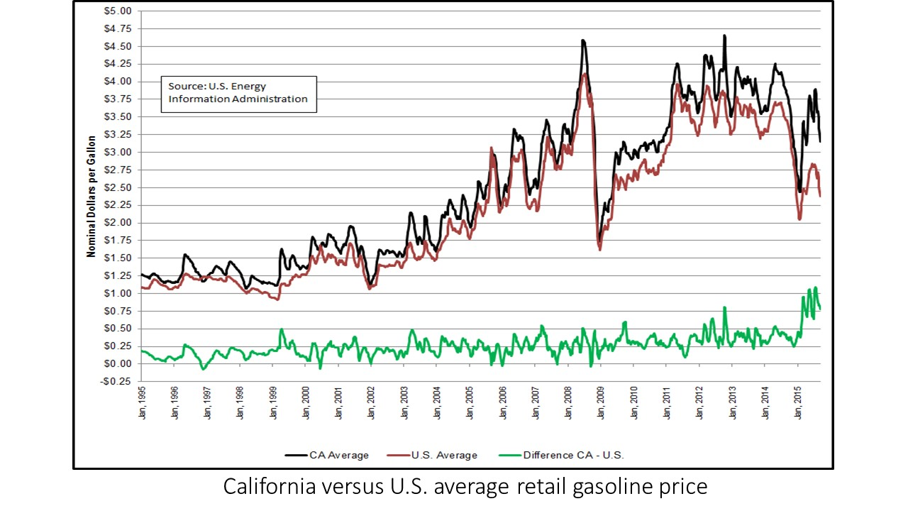 Gasoline prices research paper