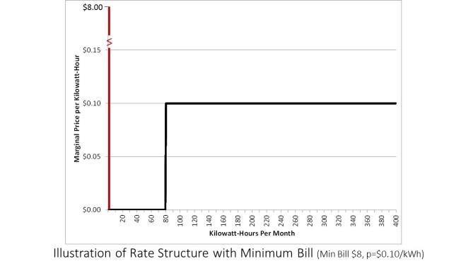 MinimumBillsFig2