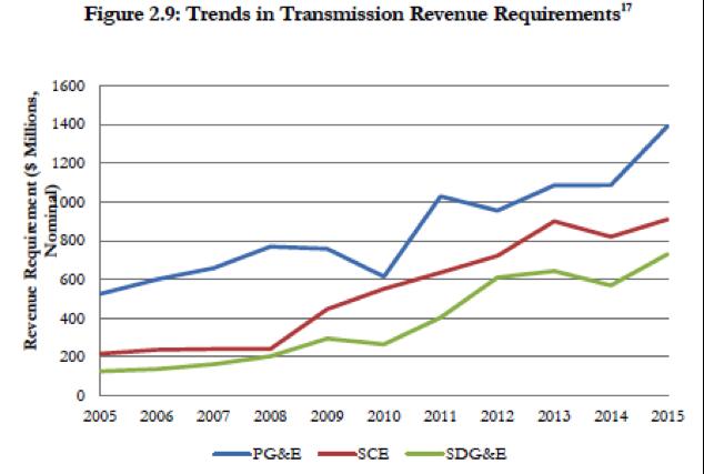 CPUC graph