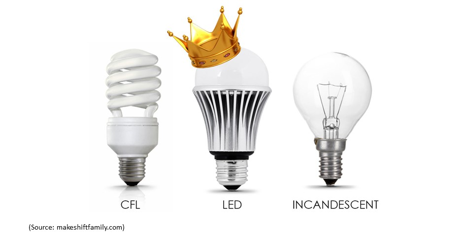 Trash those incandescent bulbs today! – Energy Institute Blog