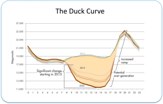duck_curve