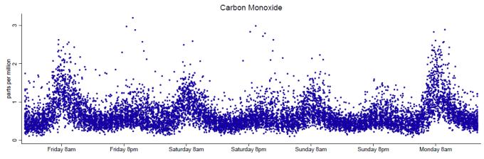 Stop blaming drivers for Mexico City's smog • The Berkeley Blog