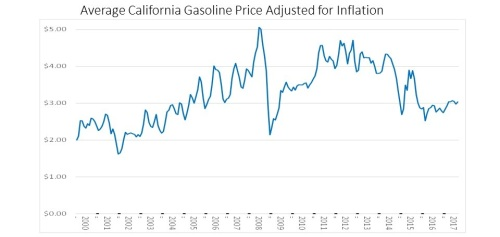 2017 06 12 Another Gas Tax  >> California S Mystery Gasoline Surcharge Continues Energy Institute