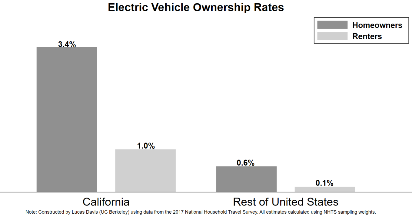 Apartments Rarely Have Charging Stations But Electric Vehicles Need Car Charger Diagram By Analyzing The Transportation Departments Newly Released 2017 National Household Travel Survey Data I Found Striking Differences In Ev Ownership Between