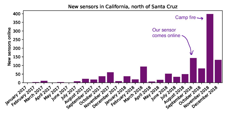 new_sensors