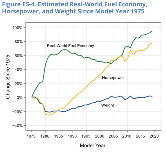 EPA-trends
